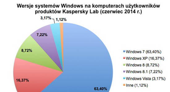 Windows XP i inne wersje w 2014 r.