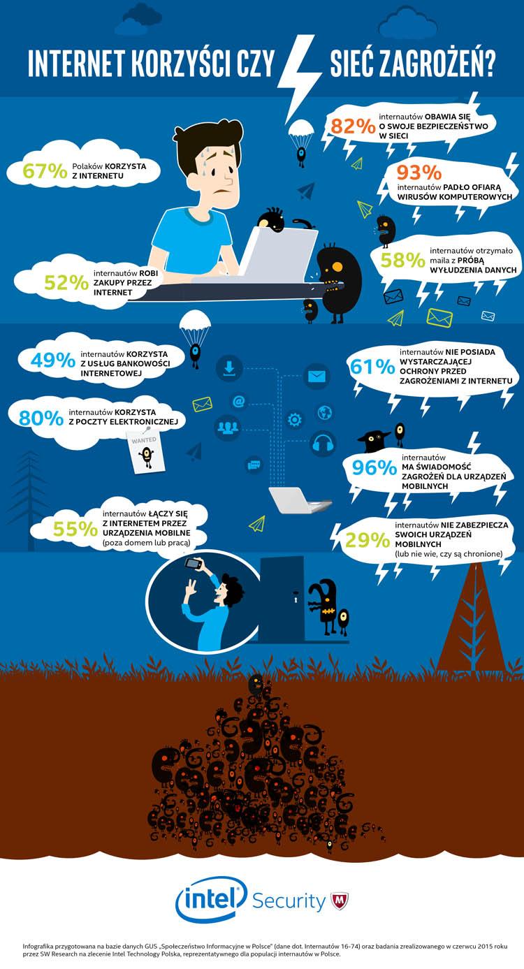 Intel_infografika_Internet_korzyści