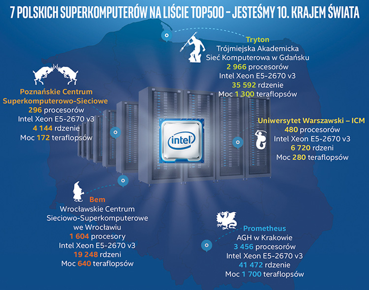 Intel Superkomputery w Polsce