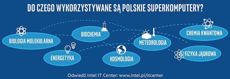 Intel i superkomputery w Polsce