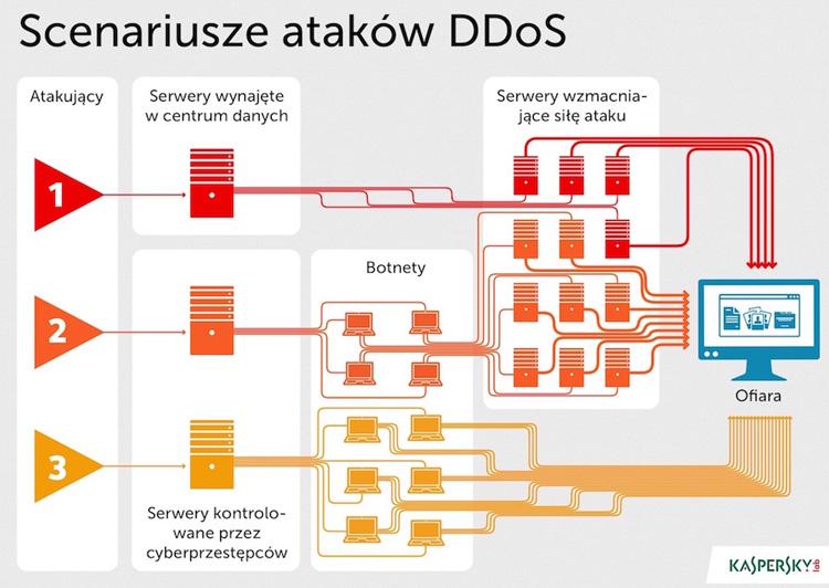 klp_kdp_scenariusze_atakow_ddos