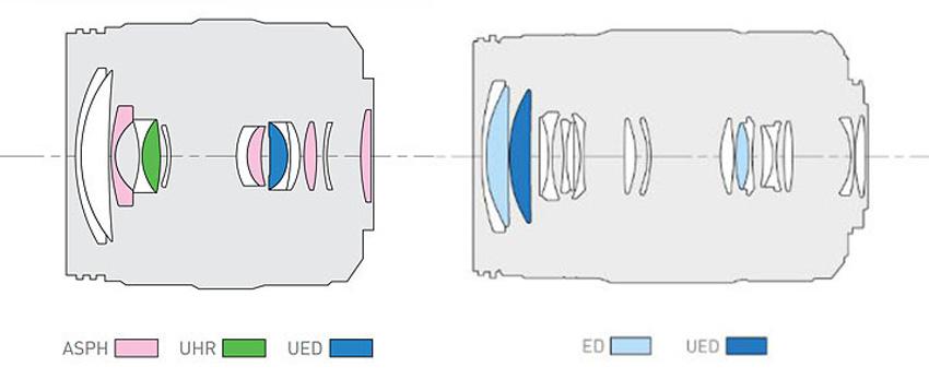 Schematy optyki obu obiektywów: po lewej  12-35 mm,  po prawej  35-100 mm.